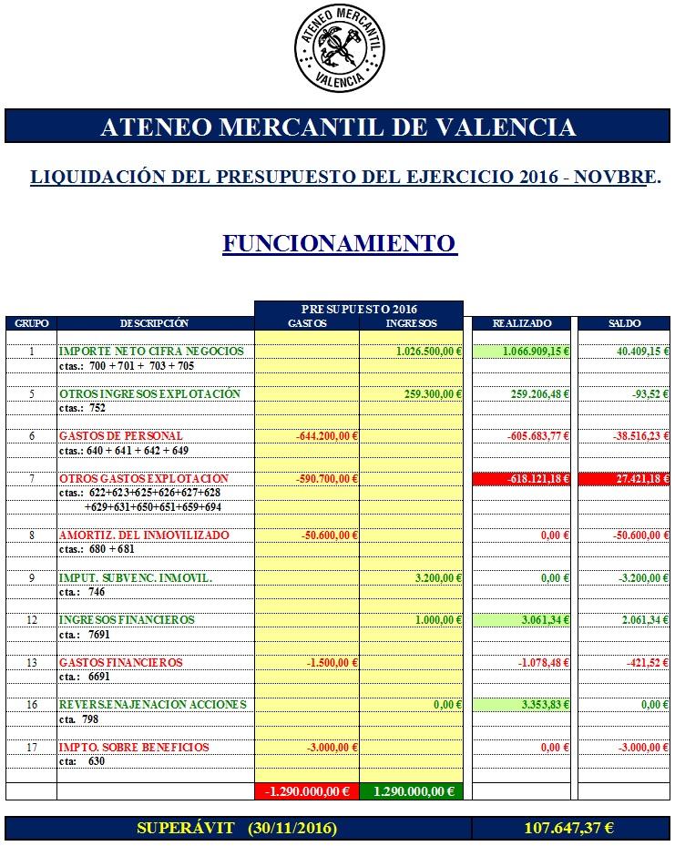 Liquidacion Presupuesto 2016-11-1