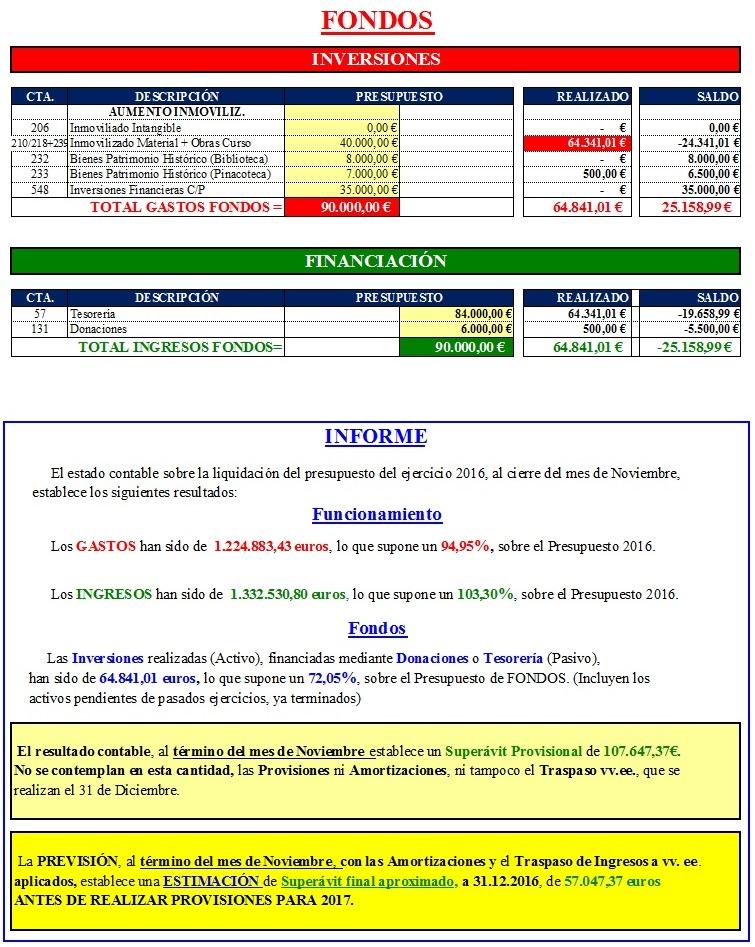 Liquidacion Presupuesto 2016-11-2