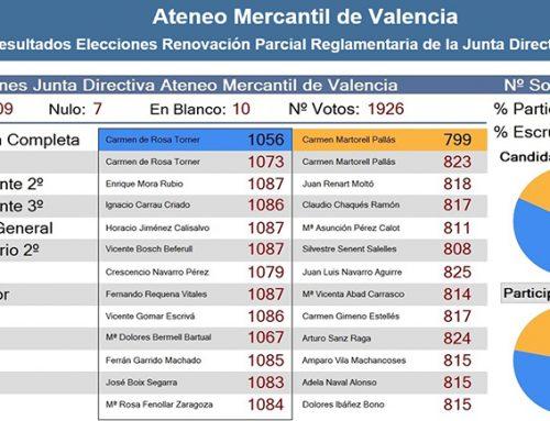 Carmen de Rosa reelegida como presidenta del Ateneo Mercantil